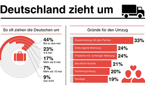 An interesting fact about Germany and Umzug economy