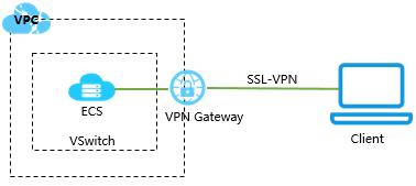 VPN network system